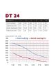 DT 24-BPM